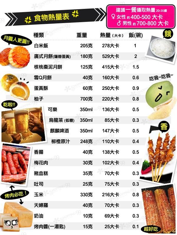 食物热量表 上海新天地